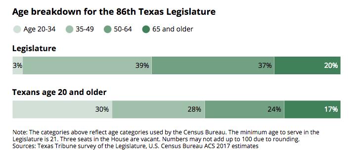 Age breakdown for 86